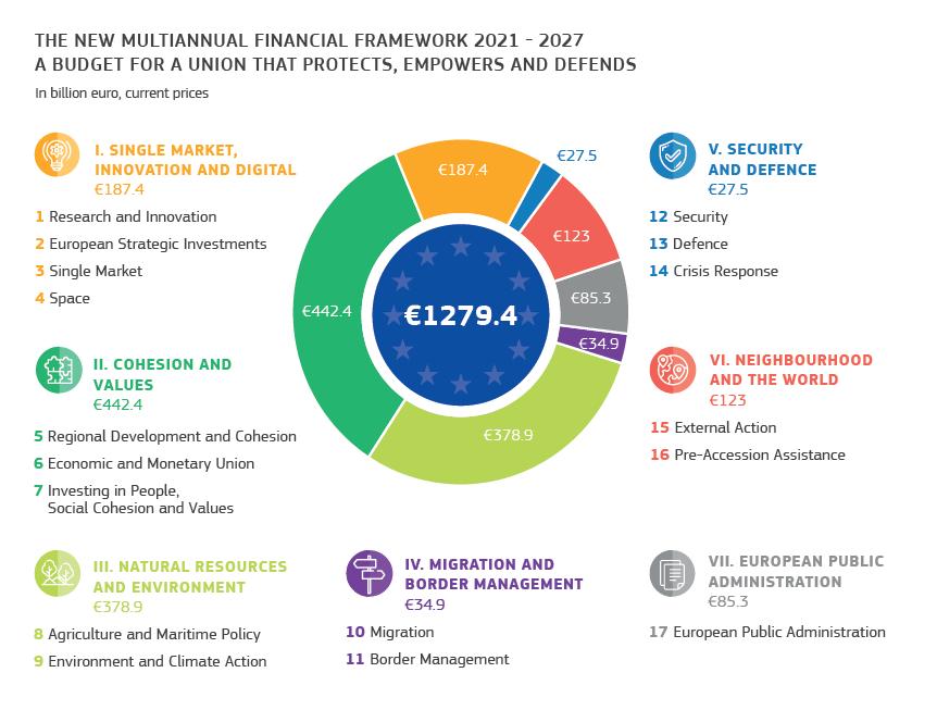 2020-2027-grafico